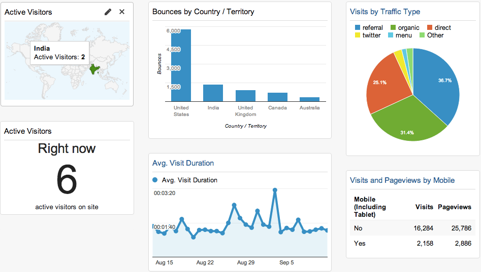 Building Dashboards to Display your Digital Marketing Performance