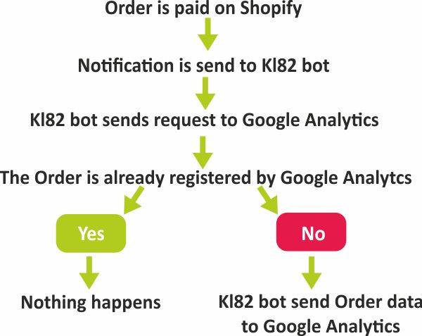 match Shopify orders with Google Analytics transactions